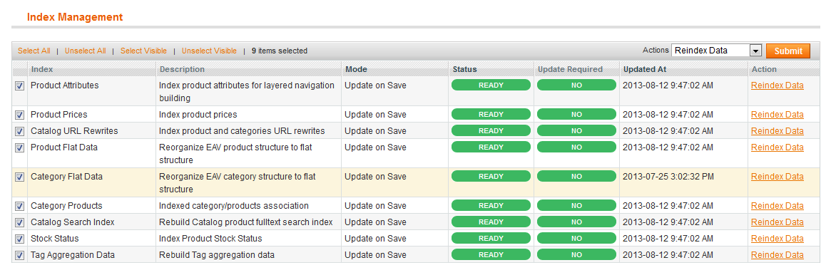 The magento shopping cart sometimes requires index management to be run.